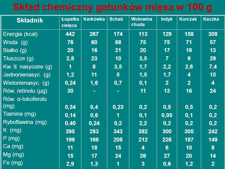 Skład chemiczny wybranych ryb w 100 g Składnik DorszKarpSzczupakŁosośŚledźWęgorz Energia (kcal) Woda (g) Białko (g) Tłuszcze (g) Kw.