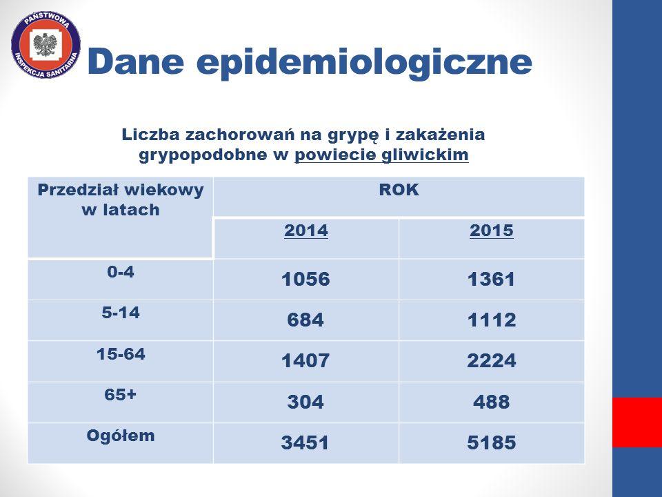 Dane epidemiologiczne Przedział wiekowy w latach ROK 20142015 0-4 10561361 5-14 6841112 15-64 14072224 65+ 304488 Ogółem 34515185 Liczba zachorowań na