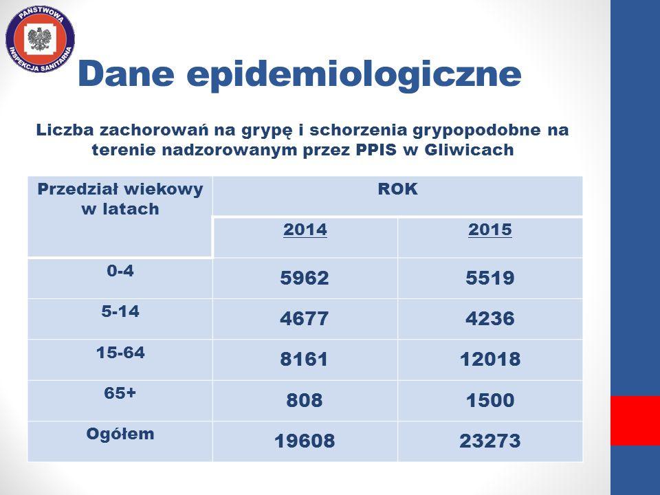 Dane epidemiologiczne Przedział wiekowy w latach ROK 20142015 0-4 59625519 5-14 46774236 15-64 816112018 65+ 8081500 Ogółem 1960823273 Liczba zachorow
