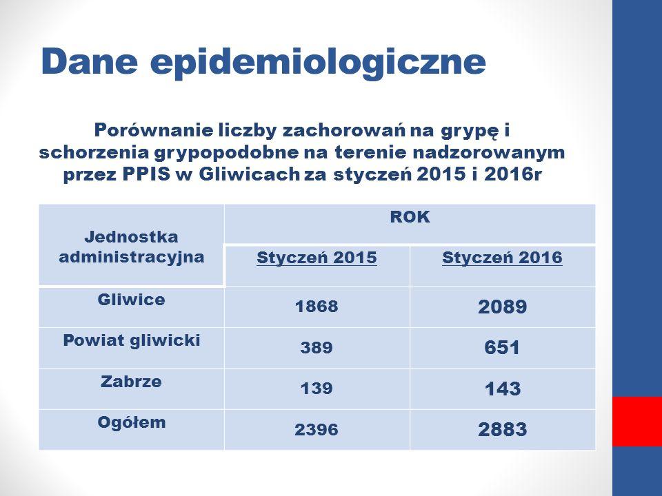 Dane epidemiologiczne Porównanie liczby zachorowań na grypę i schorzenia grypopodobne na terenie nadzorowanym przez PPIS w Gliwicach za styczeń 2015 i