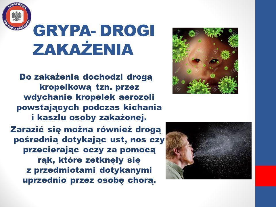 GRYPA- DROGI ZAKAŻENIA Do zakażenia dochodzi drogą kropelkową tzn. przez wdychanie kropelek aerozoli powstających podczas kichania i kaszlu osoby zaka