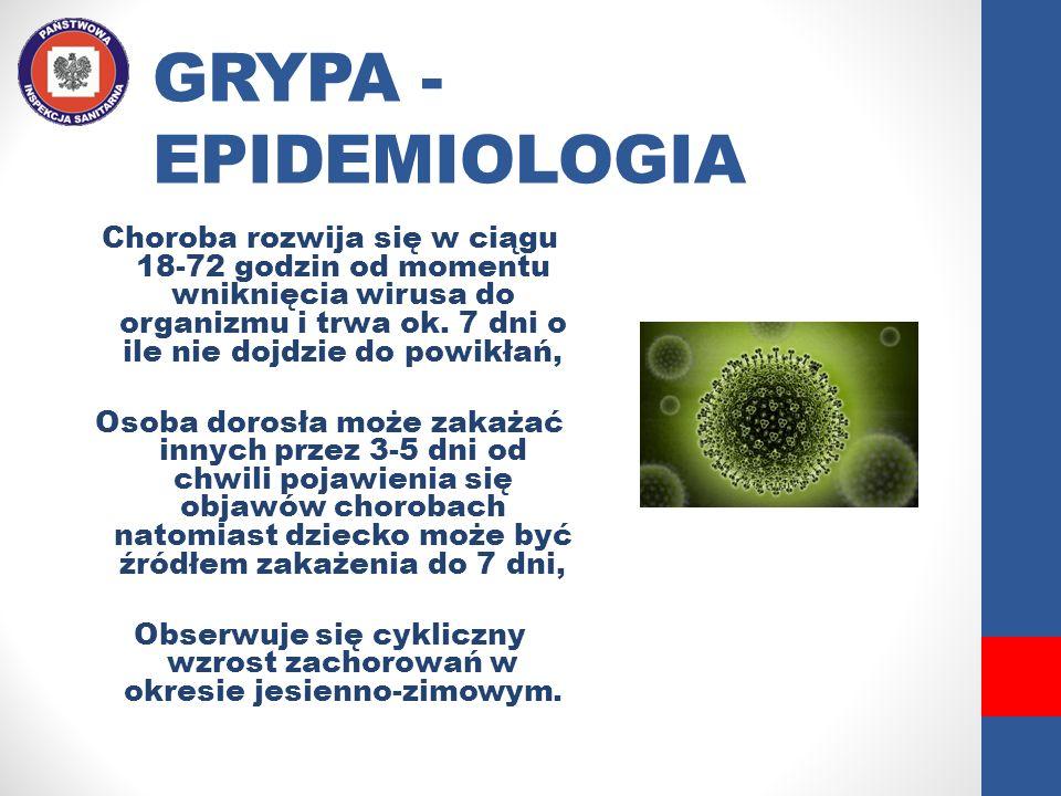 GRYPA - EPIDEMIOLOGIA Choroba rozwija się w ciągu 18-72 godzin od momentu wniknięcia wirusa do organizmu i trwa ok. 7 dni o ile nie dojdzie do powikła