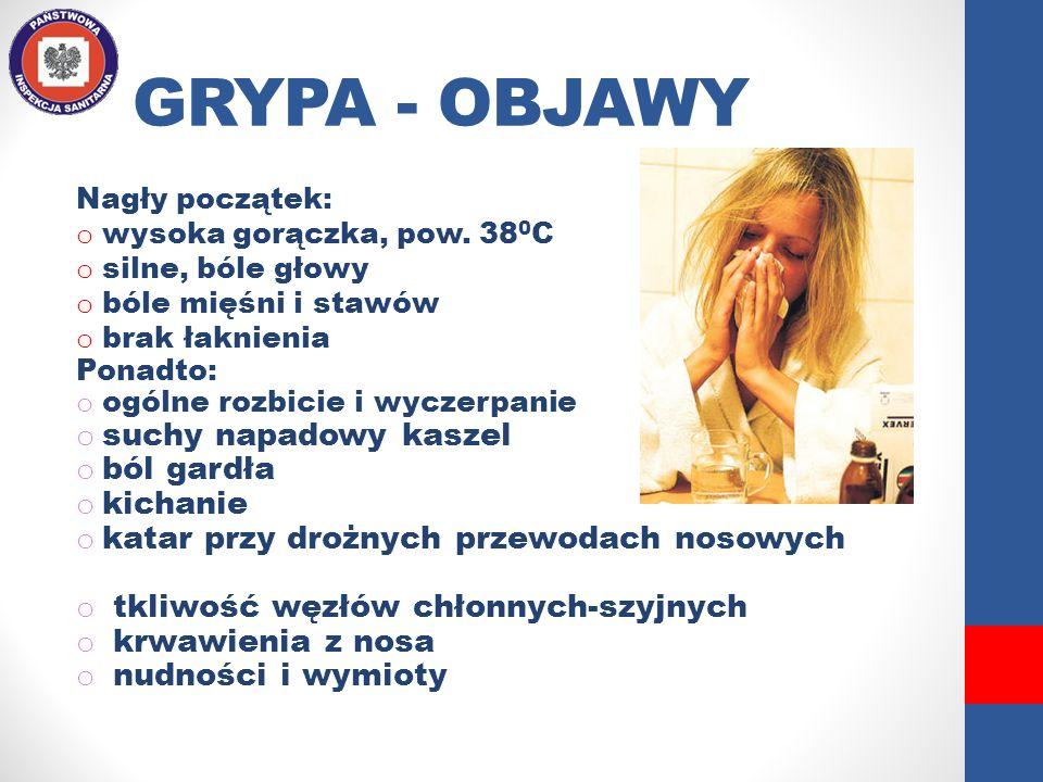 GRYPA - OBJAWY Nagły początek: o wysoka gorączka, pow. 38 0 C o silne, bóle głowy o bóle mięśni i stawów o brak łaknienia Ponadto: o ogólne rozbicie i