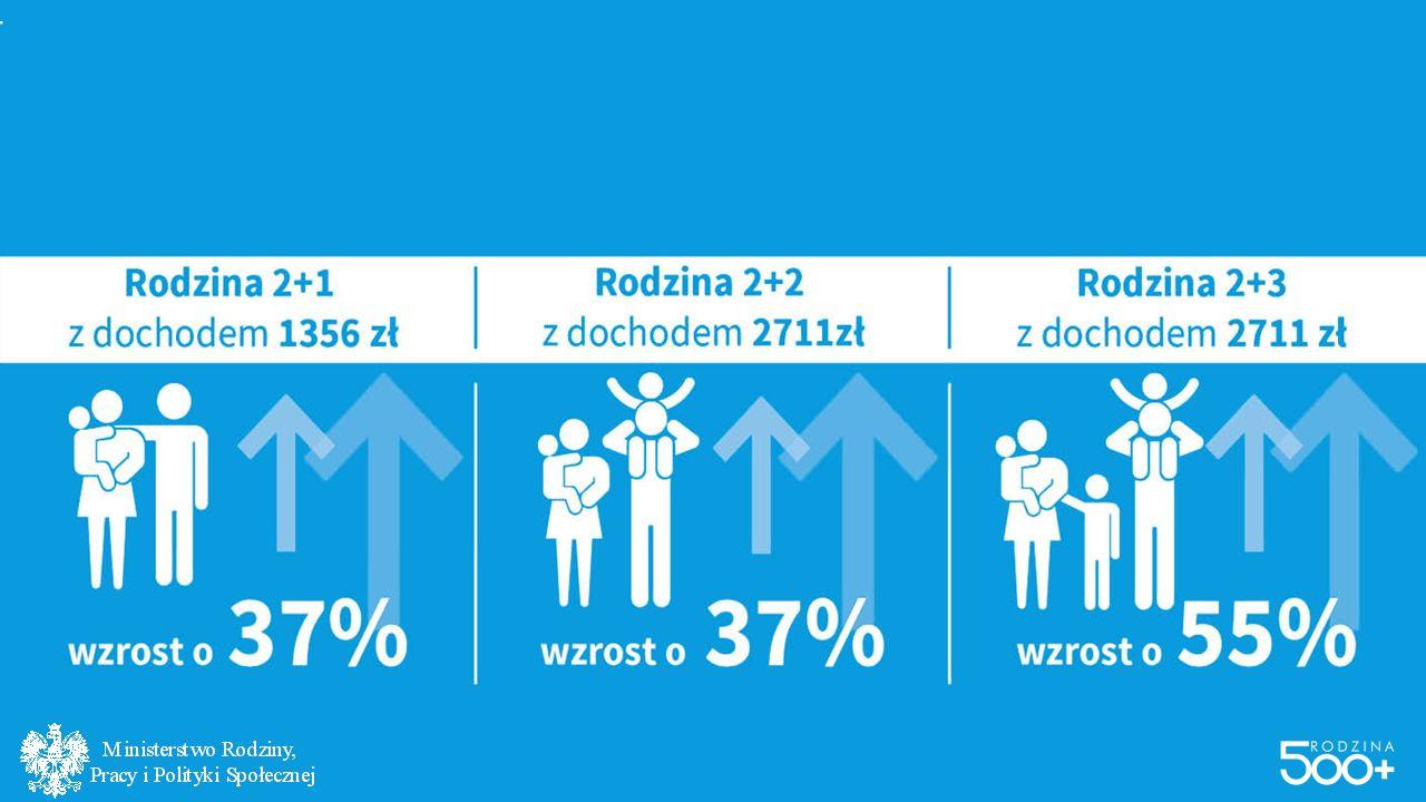 JAK POPRAWI SIĘ SYTUACJA RODZIN? Rodzina 2+1 z dochodem 1 356 zł wzrost o 37% Rodzina 2+2 z dochodem 2 711 zł wzrost o 37% Rodzina 2+3 z dochodem 2 71