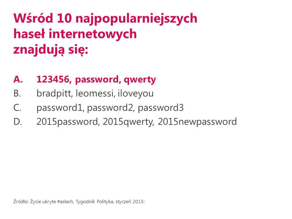 Wśród 10 najpopularniejszych haseł internetowych znajdują się: A.123456, password, qwerty B.bradpitt, leomessi, iloveyou C.password1, password2, password3 D.2015password, 2015qwerty, 2015newpassword Źródło: Życie ukryte #asłach, Tygodnik Polityka, styczeń 2015: http://bit.ly/1DtZz7M