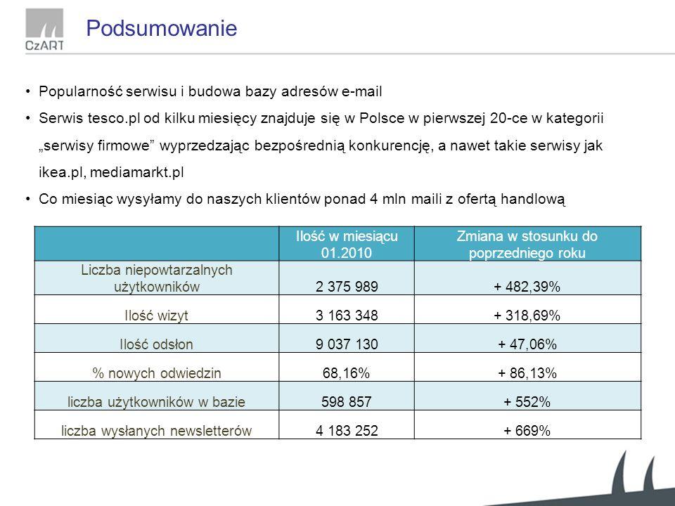 """Popularność serwisu i budowa bazy adresów e-mail Serwis tesco.pl od kilku miesięcy znajduje się w Polsce w pierwszej 20-ce w kategorii """"serwisy firmowe wyprzedzając bezpośrednią konkurencję, a nawet takie serwisy jak ikea.pl, mediamarkt.pl Co miesiąc wysyłamy do naszych klientów ponad 4 mln maili z ofertą handlową Ilość w miesiącu 01.2010 Zmiana w stosunku do poprzedniego roku Liczba niepowtarzalnych użytkowników2 375 989+ 482,39% Ilość wizyt3 163 348+ 318,69% Ilość odsłon9 037 130+ 47,06% % nowych odwiedzin68,16%+ 86,13% liczba użytkowników w bazie598 857+ 552% liczba wysłanych newsletterów4 183 252+ 669% Podsumowanie"""