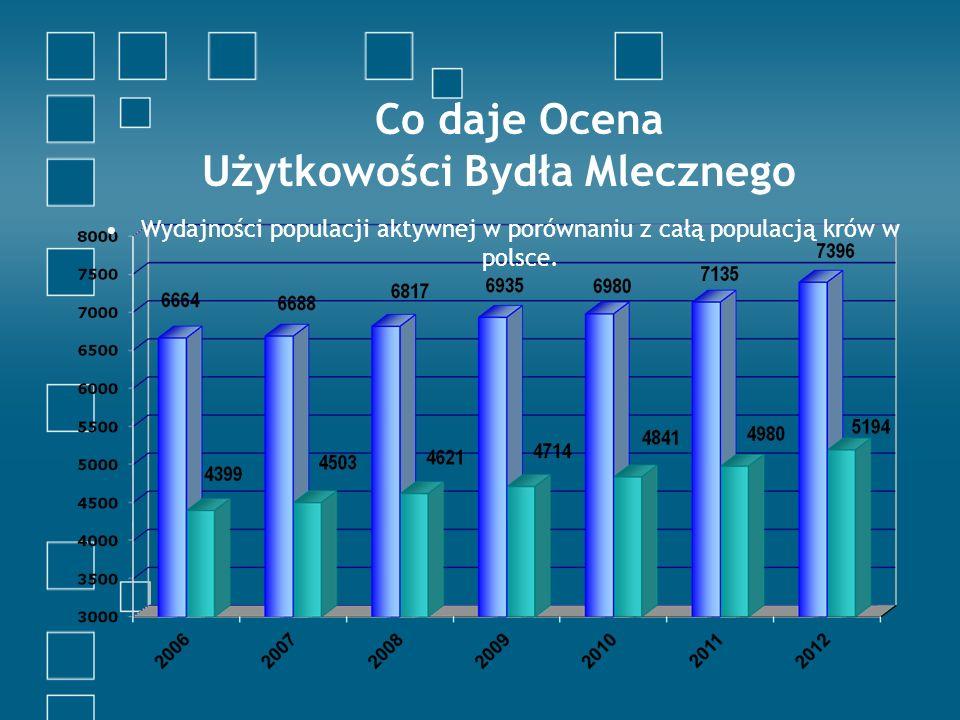 Co daje Ocena Użytkowości Bydła Mlecznego Wydajności populacji aktywnej w porównaniu z całą populacją krów w polsce.
