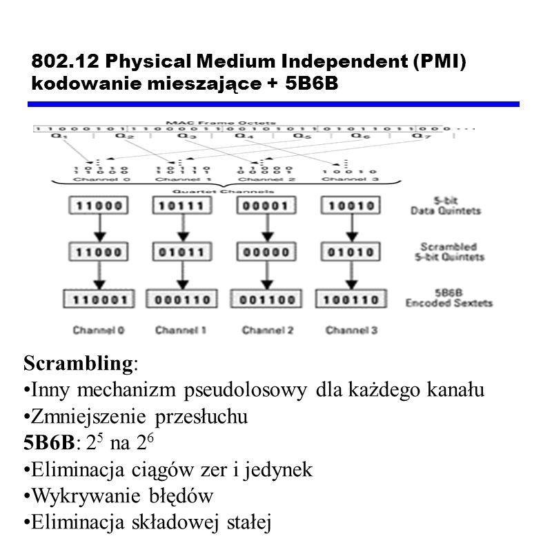 802.12 Physical Medium Independent (PMI) kodowanie mieszające + 5B6B Scrambling: Inny mechanizm pseudolosowy dla każdego kanału Zmniejszenie przesłuchu 5B6B: 2 5 na 2 6 Eliminacja ciągów zer i jedynek Wykrywanie błędów Eliminacja składowej stałej
