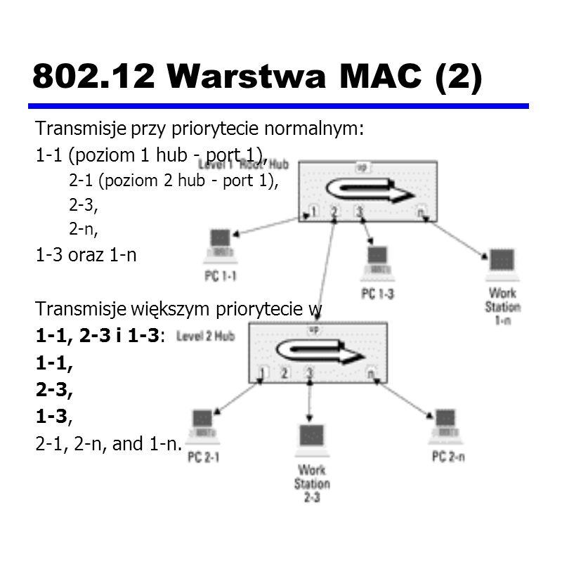 802.12 Warstwa MAC (2) Transmisje przy priorytecie normalnym: 1-1 (poziom 1 hub - port 1), 2-1 (poziom 2 hub - port 1), 2-3, 2-n, 1-3 oraz 1-n Transmisje większym priorytecie w 1-1, 2-3 i 1-3: 1-1, 2-3, 1-3, 2-1, 2-n, and 1-n.