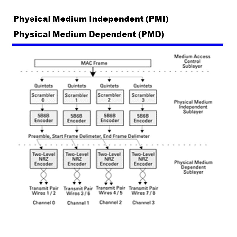 Physical Medium Independent (PMI) Physical Medium Dependent (PMD)