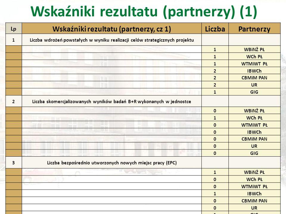 Lp Wskaźniki rezultatu (partnerzy, cz 1)LiczbaPartnerzy 1Liczba wdrożeń powstałych w wyniku realizacji celów strategicznych projektu 1WBiNŻ PŁ 1WCh PŁ 1WTMiWT PŁ 2IBWCh 2CBMiM PAN 2UR 1GIG 2Liczba skomercjalizowanych wyników badań B+R wykonanych w jednostce 0WBiNŻ PŁ 1WCh PŁ 0WTMiWT PŁ 0IBWCh 0CBMiM PAN 0UR 0GIG 3Liczba bezpośrednio utworzonych nowych miejsc pracy (EPC) 1WBiNŻ PŁ 0WCh PŁ 0WTMiWT PŁ 1IBWCh 0CBMiM PAN 0UR 1GIG Wskaźniki rezultatu (partnerzy) (1)