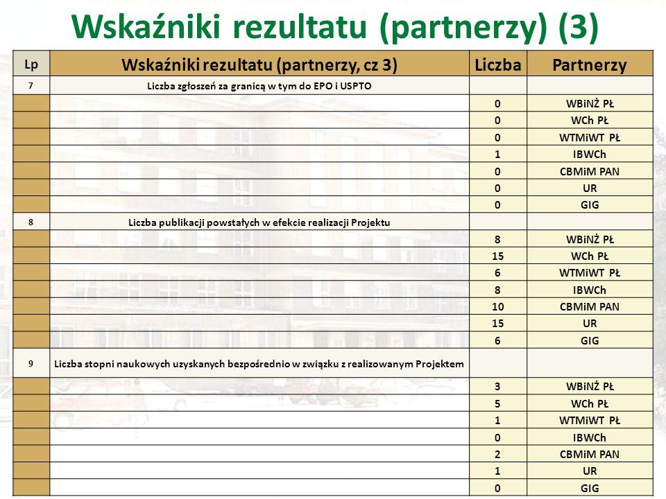 Lp Wskaźniki rezultatu (partnerzy, cz 3)LiczbaPartnerzy 7 Liczba zgłoszeń za granicą w tym do EPO i USPTO 0WBiNŻ PŁ 0WCh PŁ 0WTMiWT PŁ 1IBWCh 0CBMiM PAN 0UR 0GIG 8 Liczba publikacji powstałych w efekcie realizacji Projektu 8WBiNŻ PŁ 15WCh PŁ 6WTMiWT PŁ 8IBWCh 10CBMiM PAN 15UR 6GIG 9 Liczba stopni naukowych uzyskanych bezpośrednio w związku z realizowanym Projektem 3WBiNŻ PŁ 5WCh PŁ 1WTMiWT PŁ 0IBWCh 2CBMiM PAN 1UR 0GIG Wskaźniki rezultatu (partnerzy) (3)