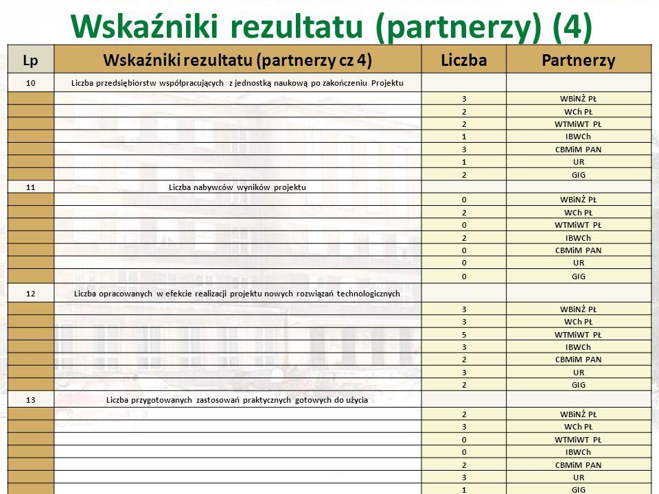 Wskaźniki rezultatu (partnerzy) (4) Lp Wskaźniki rezultatu (partnerzy cz 4)LiczbaPartnerzy 10Liczba przedsiębiorstw współpracujących z jednostką naukową po zakończeniu Projektu 3WBiNŻ PŁ 2WCh PŁ 2WTMiWT PŁ 1IBWCh 3CBMiM PAN 1UR 2GIG 11Liczba nabywców wyników projektu 0WBiNŻ PŁ 2WCh PŁ 0WTMiWT PŁ 2IBWCh 0CBMiM PAN 0UR 0GIG 12Liczba opracowanych w efekcie realizacji projektu nowych rozwiązań technologicznych 3WBiNŻ PŁ 3WCh PŁ 5WTMiWT PŁ 3IBWCh 2CBMiM PAN 3UR 2GIG 13Liczba przygotowanych zastosowań praktycznych gotowych do użycia 2WBiNŻ PŁ 3WCh PŁ 0WTMiWT PŁ 0IBWCh 2CBMiM PAN 3UR 1GIG