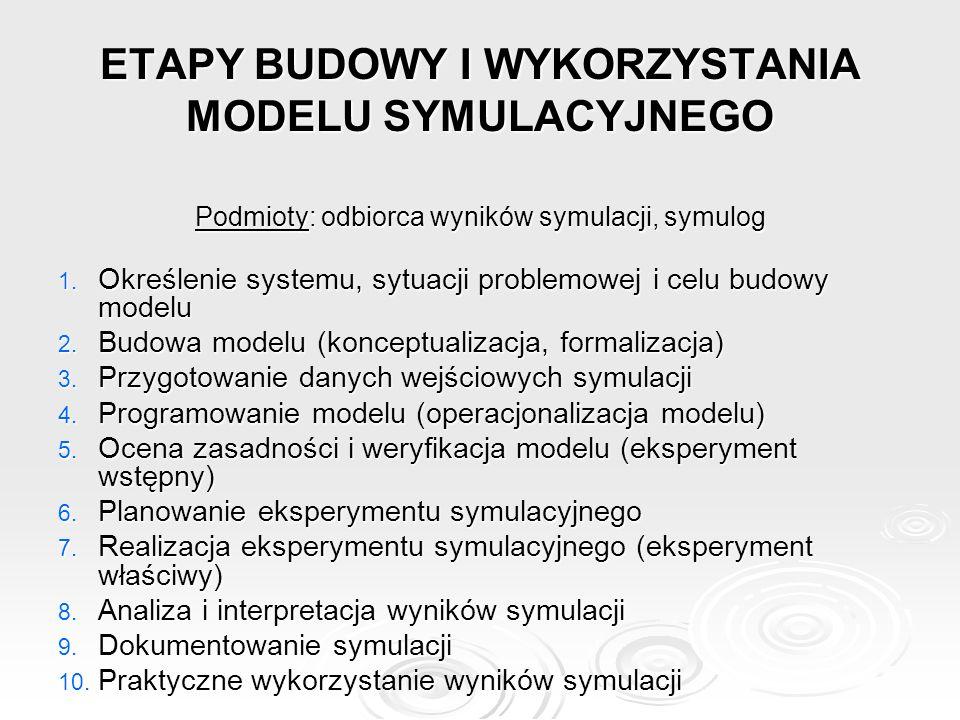 ETAPY BUDOWY I WYKORZYSTANIA MODELU SYMULACYJNEGO Podmioty: odbiorca wyników symulacji, symulog 1. Określenie systemu, sytuacji problemowej i celu bud