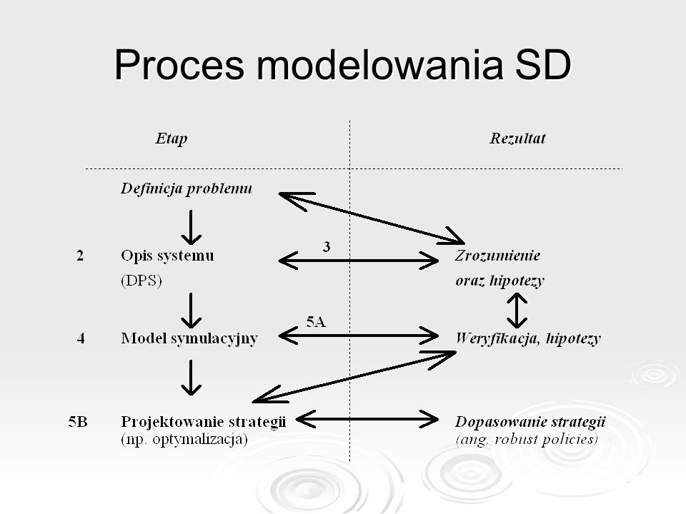 Proces modelowania SD