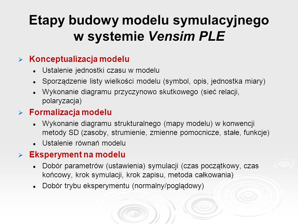 Etapy budowy modelu symulacyjnego w systemie Vensim PLE   Konceptualizacja modelu Ustalenie jednostki czasu w modelu Ustalenie jednostki czasu w modelu Sporządzenie listy wielkości modelu (symbol, opis, jednostka miary) Sporządzenie listy wielkości modelu (symbol, opis, jednostka miary) Wykonanie diagramu przyczynowo skutkowego (sieć relacji, polaryzacja) Wykonanie diagramu przyczynowo skutkowego (sieć relacji, polaryzacja)   Formalizacja modelu Wykonanie diagramu strukturalnego (mapy modelu) w konwencji metody SD (zasoby, strumienie, zmienne pomocnicze, stałe, funkcje) Wykonanie diagramu strukturalnego (mapy modelu) w konwencji metody SD (zasoby, strumienie, zmienne pomocnicze, stałe, funkcje) Ustalenie równań modelu Ustalenie równań modelu   Eksperyment na modelu Dobór parametrów (ustawienia) symulacji (czas początkowy, czas końcowy, krok symulacji, krok zapisu, metoda całkowania) Dobór parametrów (ustawienia) symulacji (czas początkowy, czas końcowy, krok symulacji, krok zapisu, metoda całkowania) Dobór trybu eksperymentu (normalny/poglądowy) Dobór trybu eksperymentu (normalny/poglądowy)