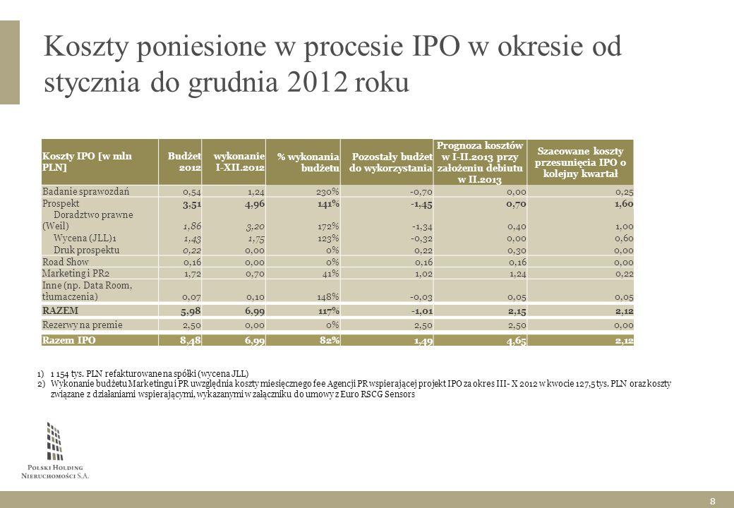 Koszty poniesione w procesie IPO w okresie od stycznia do grudnia 2012 roku 1)1 154 tys.