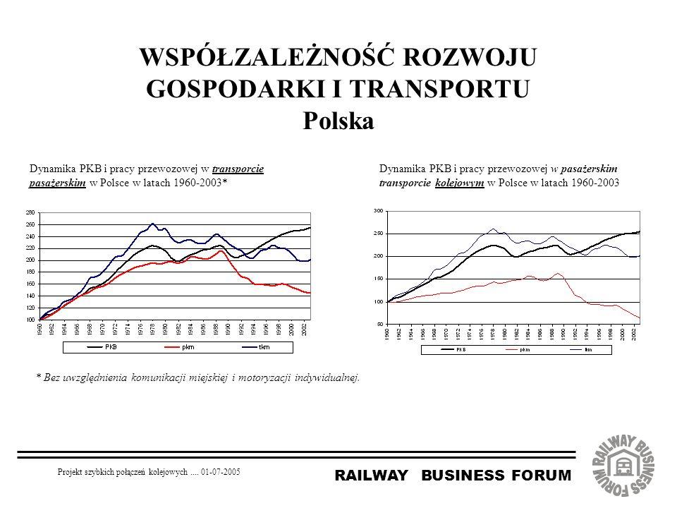 RAILWAY BUSINESS FORUM Projekt szybkich połączeń kolejowych.... 01-07-2005 WSPÓŁZALEŻNOŚĆ ROZWOJU GOSPODARKI I TRANSPORTU Polska Dynamika PKB i pracy
