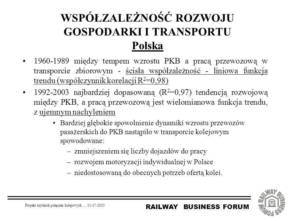 RAILWAY BUSINESS FORUM Projekt szybkich połączeń kolejowych.... 01-07-2005 WSPÓŁZALEŻNOŚĆ ROZWOJU GOSPODARKI I TRANSPORTU Polska 1960-1989 między temp