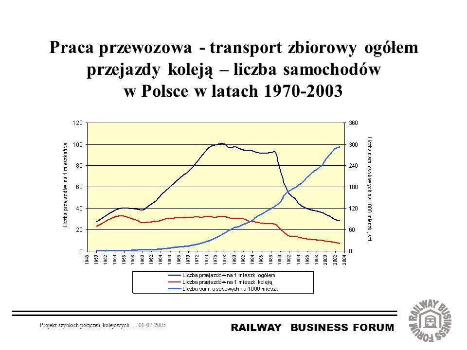 RAILWAY BUSINESS FORUM Projekt szybkich połączeń kolejowych.... 01-07-2005 Praca przewozowa - transport zbiorowy ogółem przejazdy koleją – liczba samo