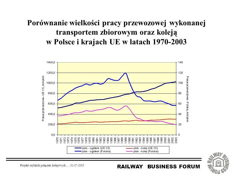 RAILWAY BUSINESS FORUM Projekt szybkich połączeń kolejowych.... 01-07-2005 Porównanie wielkości pracy przewozowej wykonanej transportem zbiorowym oraz