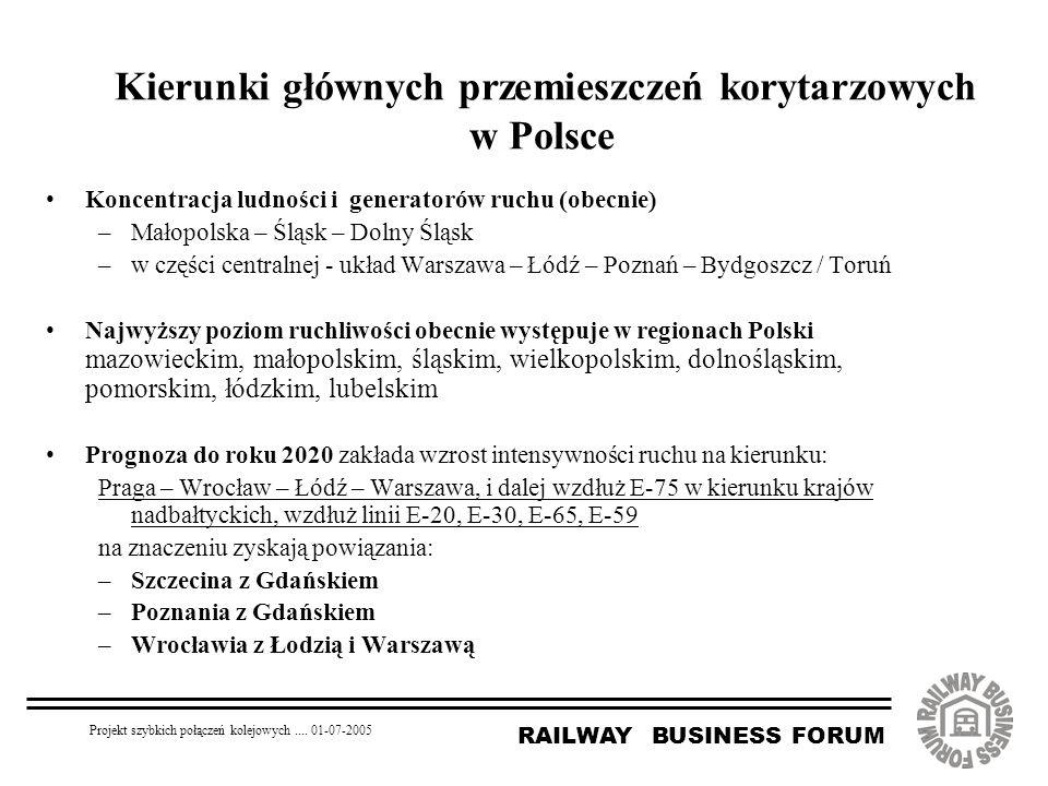 RAILWAY BUSINESS FORUM Projekt szybkich połączeń kolejowych.... 01-07-2005 Kierunki głównych przemieszczeń korytarzowych w Polsce Koncentracja ludnośc