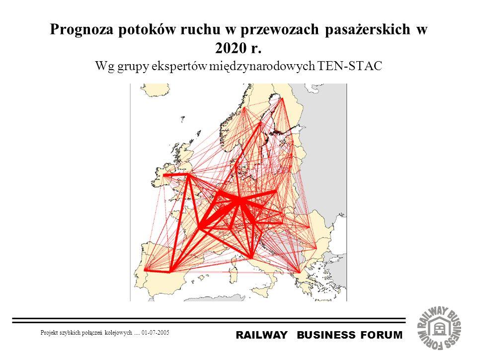 RAILWAY BUSINESS FORUM Projekt szybkich połączeń kolejowych.... 01-07-2005 Prognoza potoków ruchu w przewozach pasażerskich w 2020 r. Wg grupy ekspert
