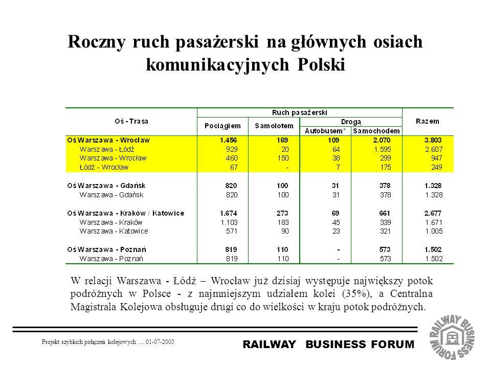 RAILWAY BUSINESS FORUM Projekt szybkich połączeń kolejowych.... 01-07-2005 Roczny ruch pasażerski na głównych osiach komunikacyjnych Polski W relacji
