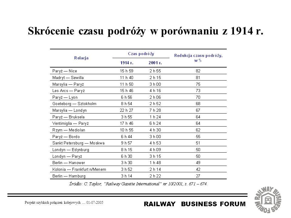 RAILWAY BUSINESS FORUM Projekt szybkich połączeń kolejowych.... 01-07-2005 Skrócenie czasu podróży w porównaniu z 1914 r.