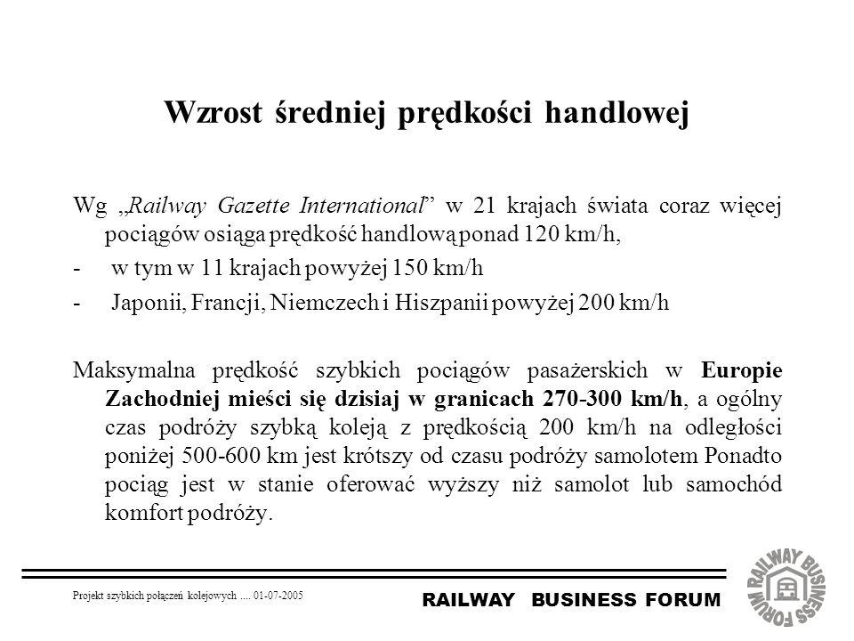 """RAILWAY BUSINESS FORUM Projekt szybkich połączeń kolejowych.... 01-07-2005 Wg """"Railway Gazette International"""" w 21 krajach świata coraz więcej pociągó"""
