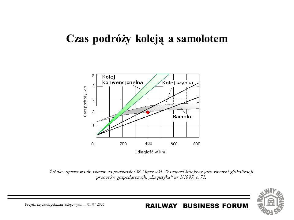 RAILWAY BUSINESS FORUM Projekt szybkich połączeń kolejowych.... 01-07-2005 Czas podróży koleją a samolotem