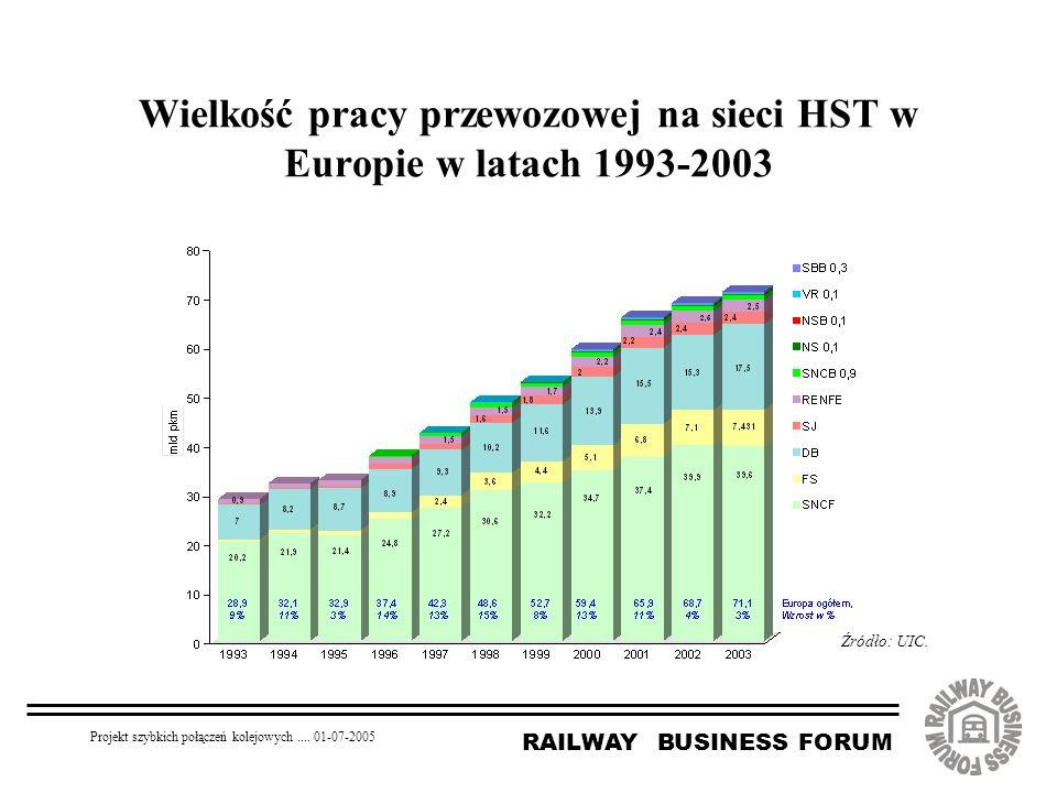 RAILWAY BUSINESS FORUM Projekt szybkich połączeń kolejowych.... 01-07-2005 Wielkość pracy przewozowej na sieci HST w Europie w latach 1993-2003 Źródło