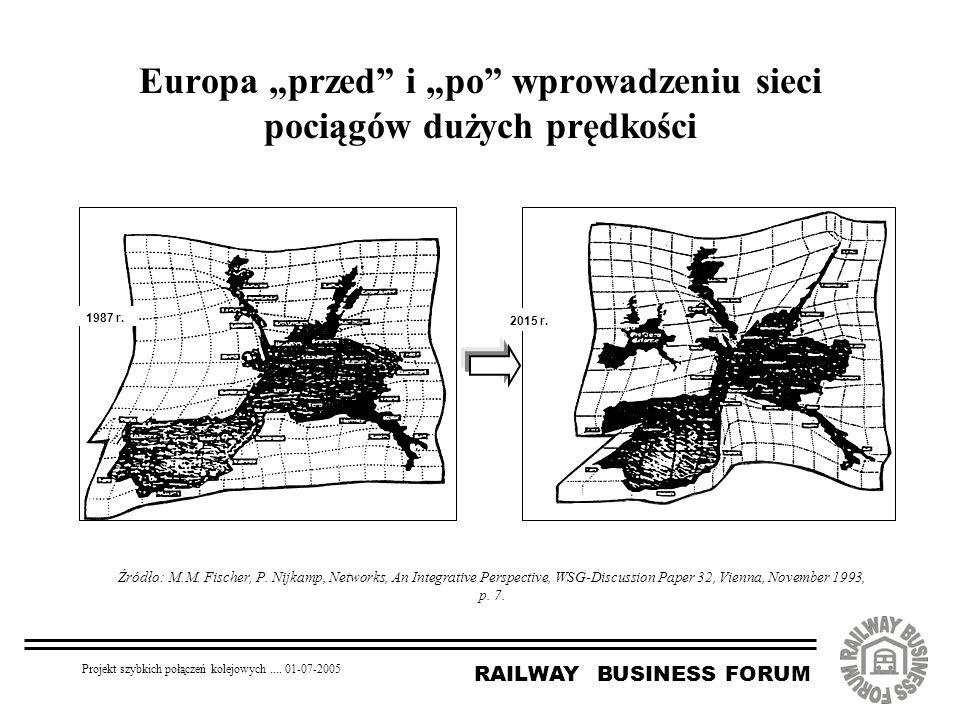 """RAILWAY BUSINESS FORUM Projekt szybkich połączeń kolejowych.... 01-07-2005 Europa """"przed"""" i """"po"""" wprowadzeniu sieci pociągów dużych prędkości 2015 r."""
