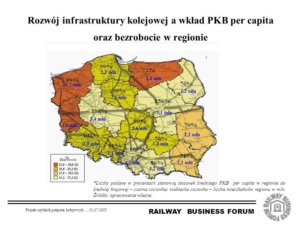 RAILWAY BUSINESS FORUM Projekt szybkich połączeń kolejowych.... 01-07-2005 Rozwój infrastruktury kolejowej a wkład PKB per capita oraz bezrobocie w re