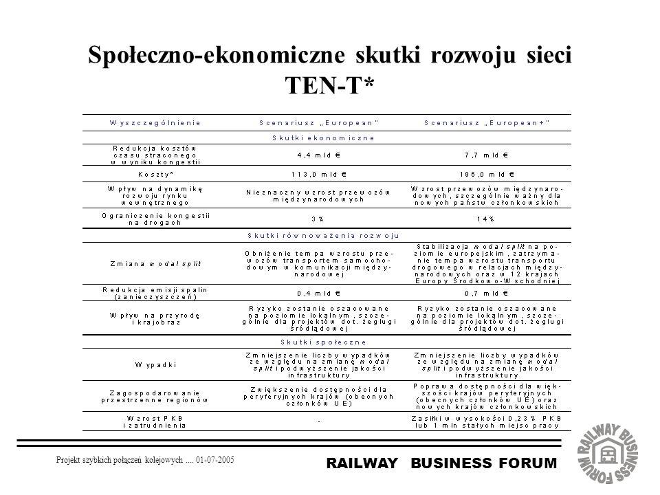 RAILWAY BUSINESS FORUM Projekt szybkich połączeń kolejowych.... 01-07-2005 Społeczno-ekonomiczne skutki rozwoju sieci TEN-T*