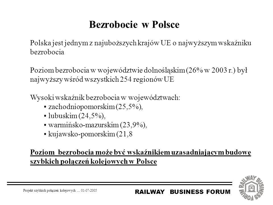 RAILWAY BUSINESS FORUM Projekt szybkich połączeń kolejowych.... 01-07-2005 Bezrobocie w Polsce Polska jest jednym z najuboższych krajów UE o najwyższy