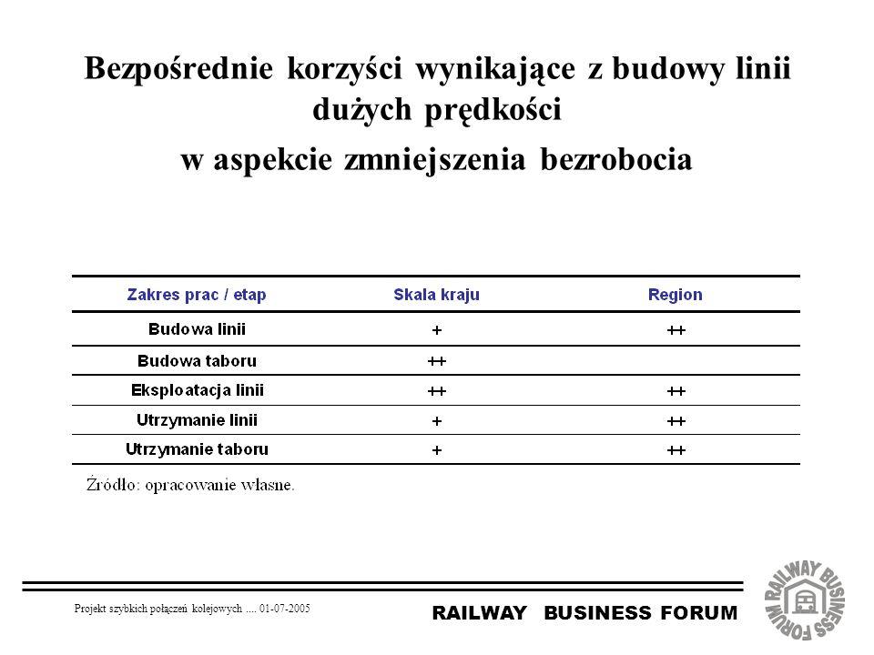 RAILWAY BUSINESS FORUM Projekt szybkich połączeń kolejowych.... 01-07-2005 Bezpośrednie korzyści wynikające z budowy linii dużych prędkości w aspekcie