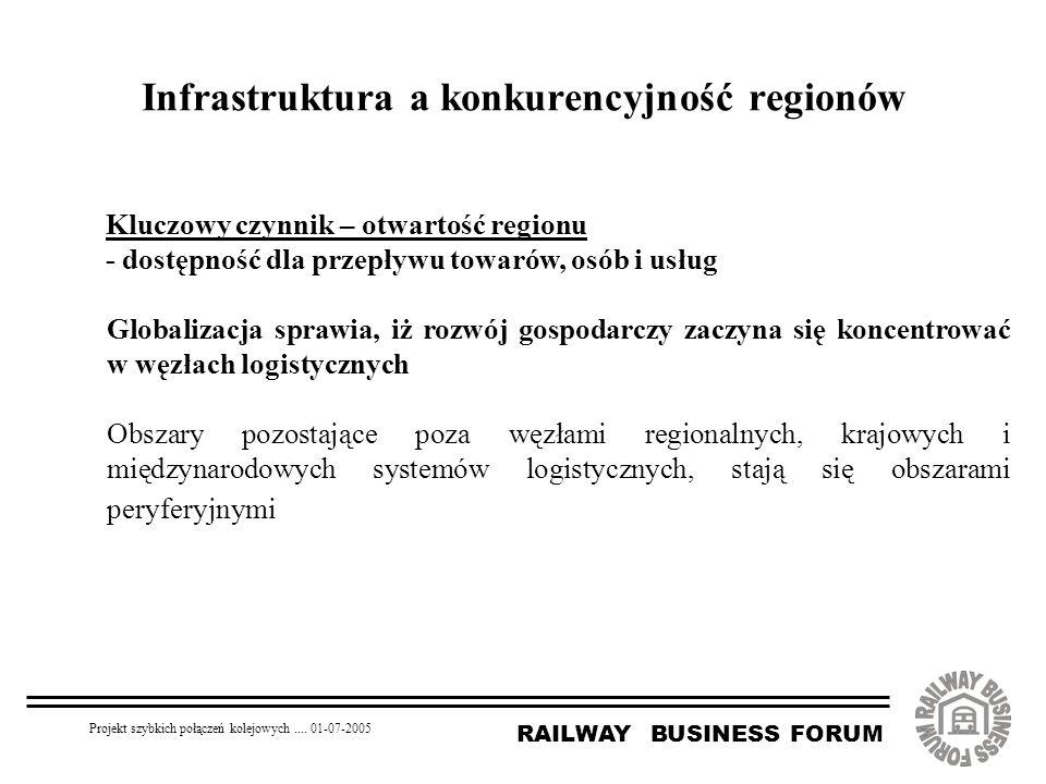 RAILWAY BUSINESS FORUM Projekt szybkich połączeń kolejowych.... 01-07-2005 Infrastruktura a konkurencyjność regionów Kluczowy czynnik – otwartość regi