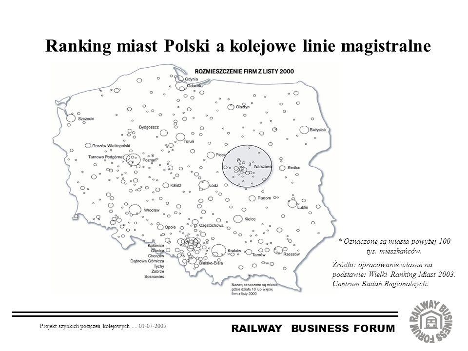 RAILWAY BUSINESS FORUM Projekt szybkich połączeń kolejowych.... 01-07-2005 Ranking miast Polski a kolejowe linie magistralne * Oznaczone są miasta pow