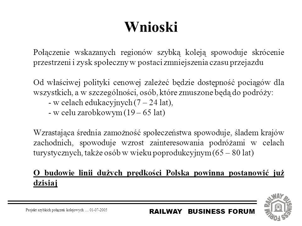 RAILWAY BUSINESS FORUM Projekt szybkich połączeń kolejowych.... 01-07-2005 Wnioski Połączenie wskazanych regionów szybką koleją spowoduje skrócenie pr