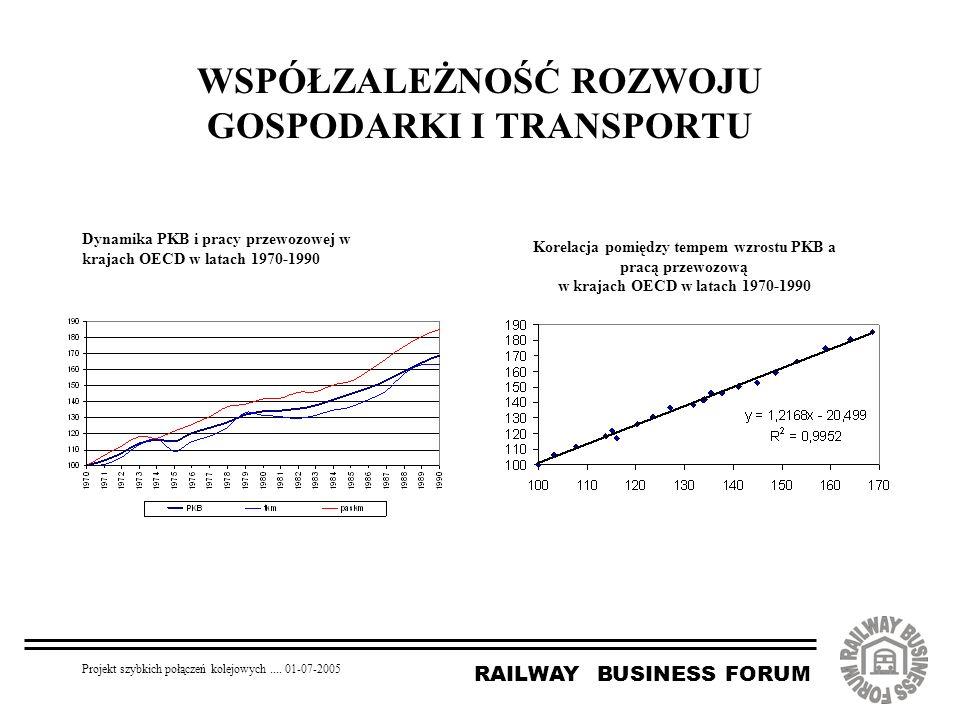 RAILWAY BUSINESS FORUM Projekt szybkich połączeń kolejowych.... 01-07-2005 WSPÓŁZALEŻNOŚĆ ROZWOJU GOSPODARKI I TRANSPORTU Dynamika PKB i pracy przewoz