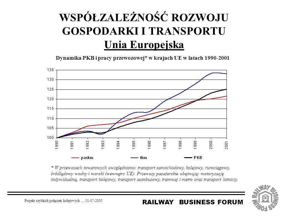 RAILWAY BUSINESS FORUM Projekt szybkich połączeń kolejowych.... 01-07-2005 WSPÓŁZALEŻNOŚĆ ROZWOJU GOSPODARKI I TRANSPORTU Unia Europejska Dynamika PKB