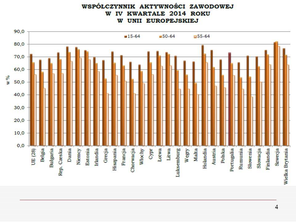 25 Program 50+ Solidarność Pokoleń  Cel: osiągnięcie wskaźnika zatrudnienia osób w wieku 55-64 lata na poziomie 50% w 2020 roku  Informacje o programie: http://50plus.gov.pl http://50plus.gov.pl