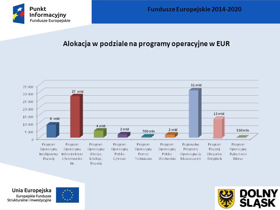 Fundusze Europejskie 2014-2020 Alokacja w podziale na programy operacyjne w EUR