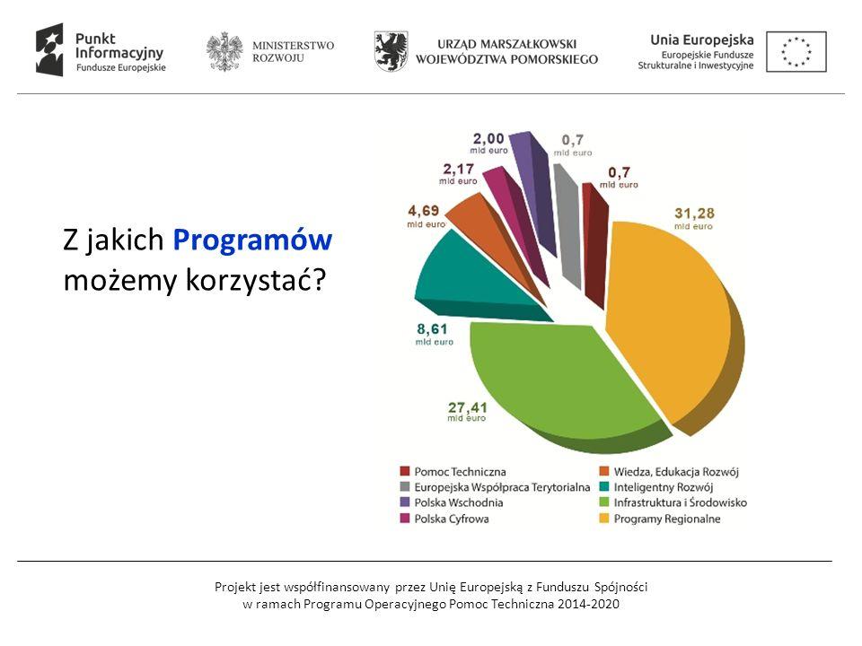 Z jakich Programów możemy korzystać