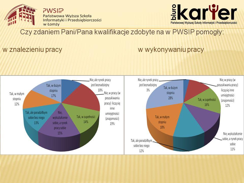 Czy zdaniem Pani/Pana kwalifikacje zdobyte na w PWSIP pomogły: w znalezieniu pracy w wykonywaniu pracy