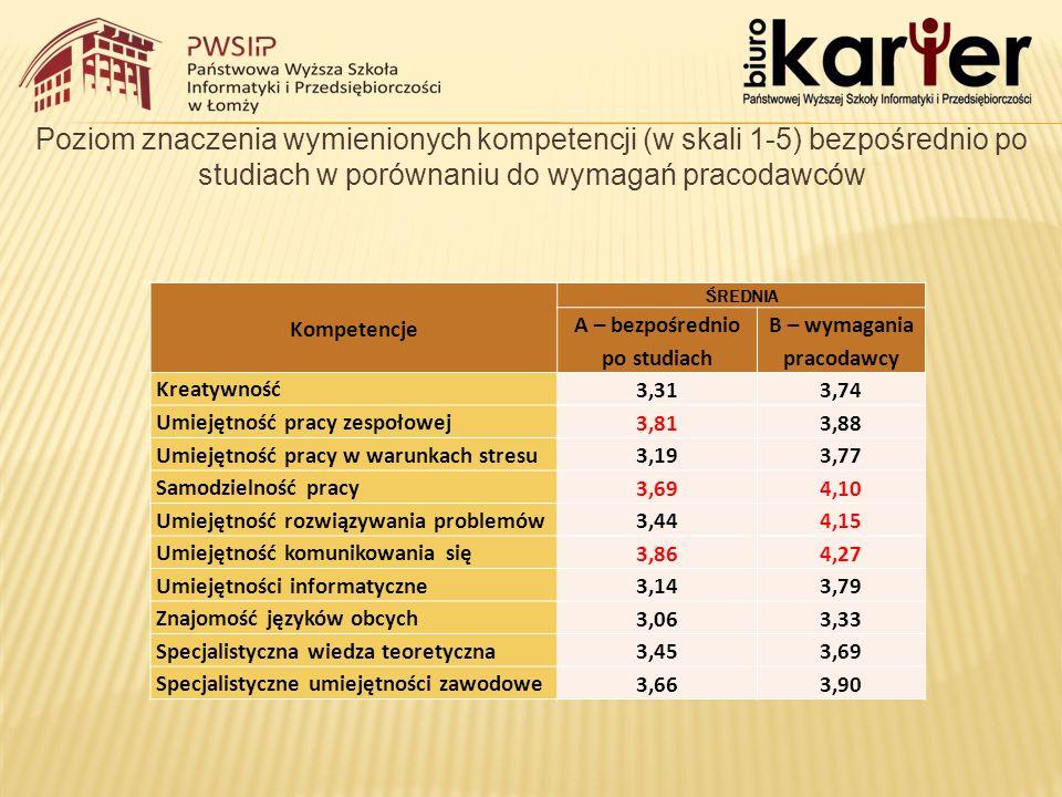 Poziom znaczenia wymienionych kompetencji (w skali 1-5) bezpośrednio po studiach w porównaniu do wymagań pracodawców Kompetencje ŚREDNIA A – bezpośrednio po studiach B – wymagania pracodawcy Kreatywność 3,313,74 Umiejętność pracy zespołowej 3,813,88 Umiejętność pracy w warunkach stresu 3,193,77 Samodzielność pracy 3,694,10 Umiejętność rozwiązywania problemów 3,444,15 Umiejętność komunikowania się 3,864,27 Umiejętności informatyczne 3,143,79 Znajomość języków obcych 3,063,33 Specjalistyczna wiedza teoretyczna 3,453,69 Specjalistyczne umiejętności zawodowe 3,663,90