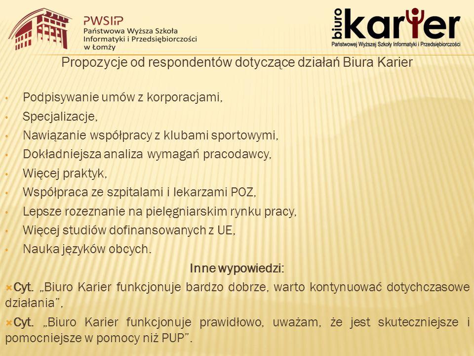 Propozycje od respondentów dotyczące działań Biura Karier Podpisywanie umów z korporacjami, Specjalizacje, Nawiązanie współpracy z klubami sportowymi,