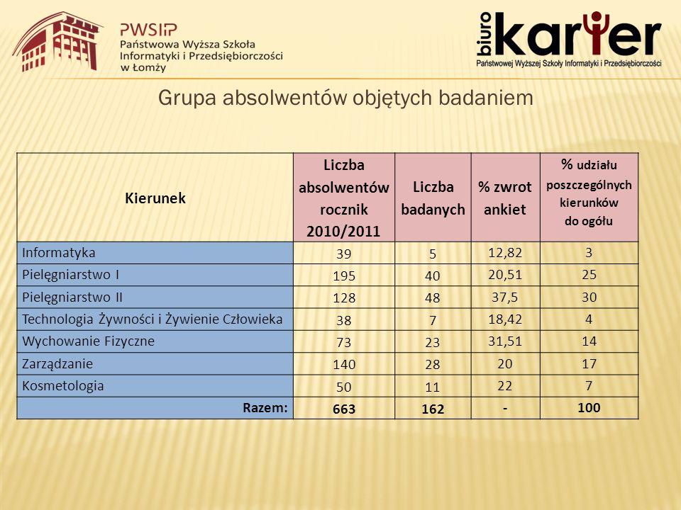 Grupa absolwentów objętych badaniem Kierunek Liczba absolwentów rocznik 2010/2011 Liczba badanych % zwrot ankiet % udziału poszczególnych kierunków do