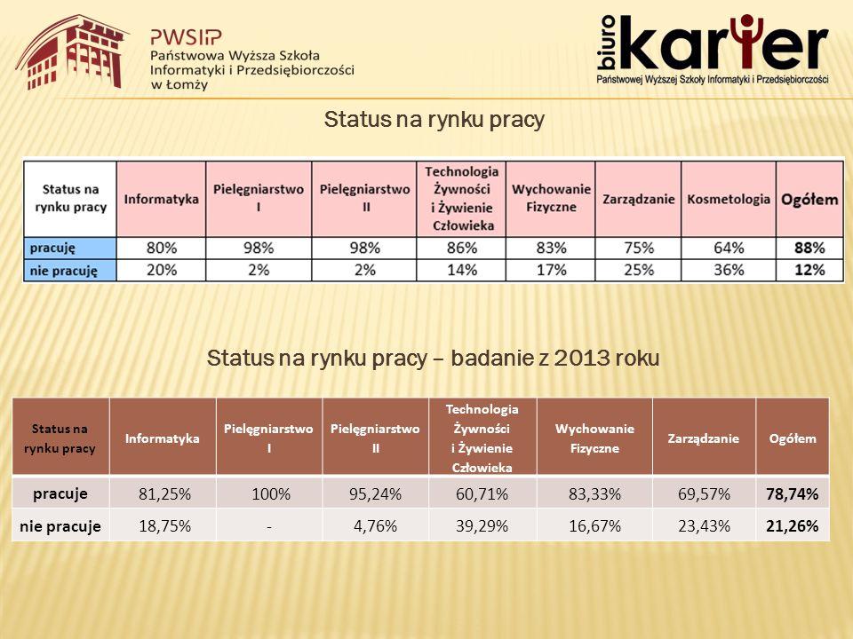 Status na rynku pracy Status na rynku pracy – badanie z 2013 roku Status na rynku pracy Informatyka Pielęgniarstwo I Pielęgniarstwo II Technologia Żywności i Żywienie Człowieka Wychowanie Fizyczne ZarządzanieOgółem pracuje 81,25% 100%95,24%60,71%83,33%69,57%78,74% nie pracuje 18,75%-4,76%39,29%16,67%23,43%21,26%